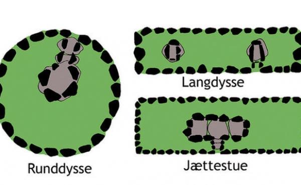 Runddysse - langdysse - jættestue. Udviklingen i stenalderens storstensgrave.